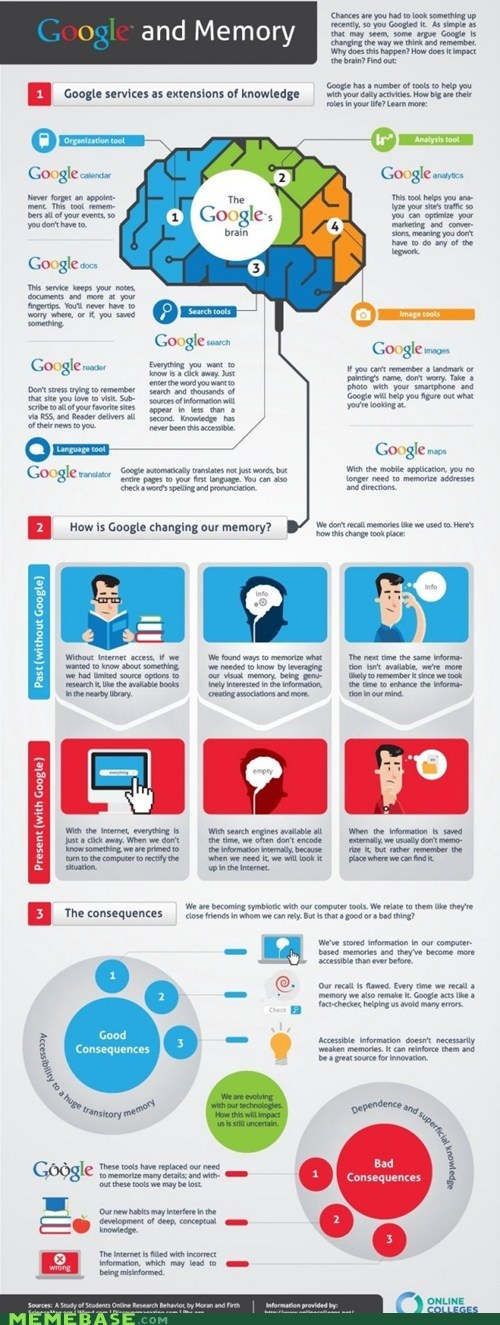 brain google infographic memory - 5531961856