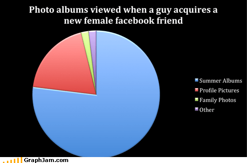 facebook grandma photo album Pie Chart