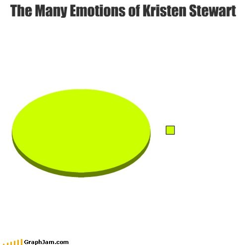 angry emotions kristan stewart Pie Chart twilight