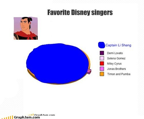 be a man,best of week,cartoons,disney,ill-make-a-man-outta-you,mulan,Pie Chart,singers