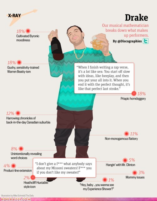 celeb,Chart,Drake,funny,infographic,Music