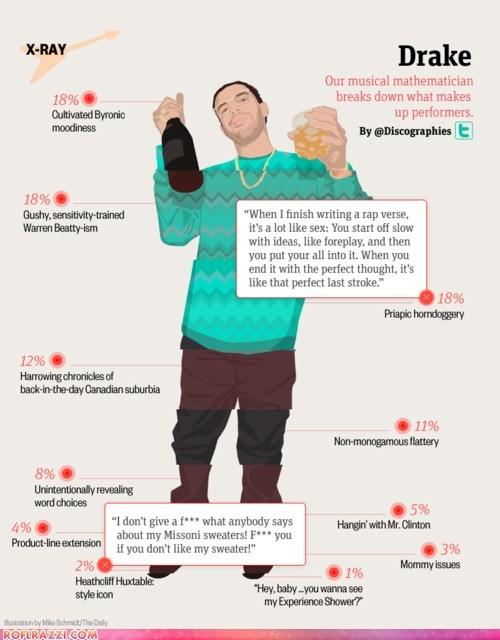 celeb Chart Drake funny infographic Music - 5536592896