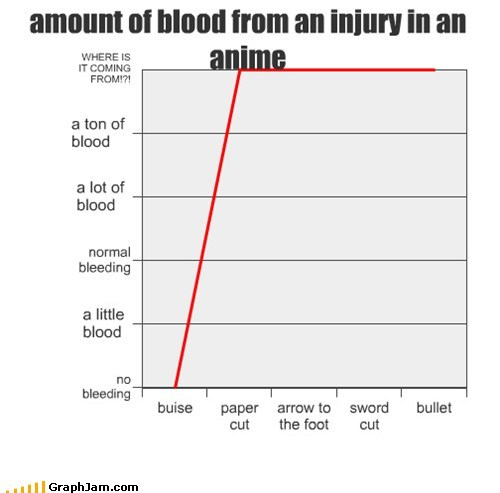 anime Blood injury Line Graph - 5537538560