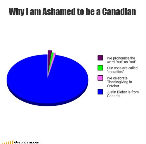 Canada,justin beiber,Music,Pie Chart