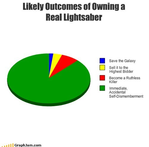 Likely Outcomes of Owning a Real Lightsaber