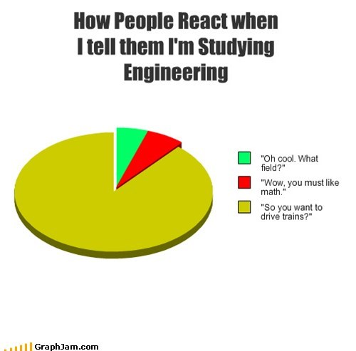 How People React when I tell them I'm Studying Engineering