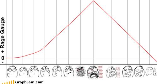 ffffuuuuuu gauge Line Graph rage rage comic - 5562575360