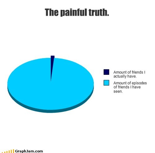 friends irony painful Pie Chart truth - 5564616960