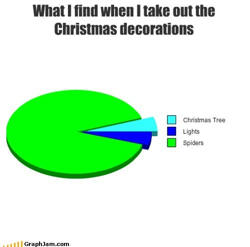 christmas christmas tree lights Pie Chart spiders
