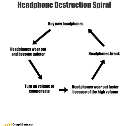 Headphone Destruction Spiral Buy new headphones Headphones wear out and become quieter Turn up volume to compensate Headphones wear out faster because of the high volume Headphones break