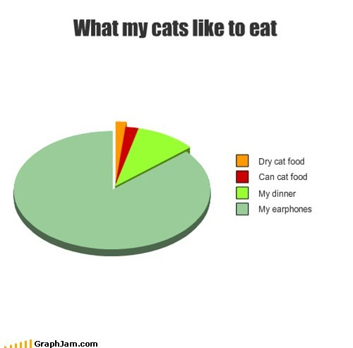 cat food Cats headphones Pie Chart - 5574200576