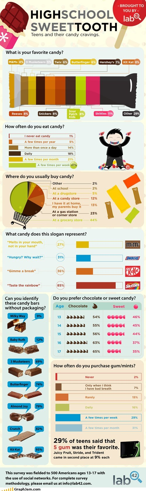 all the things candy chocolate eat infographic - 5576796672
