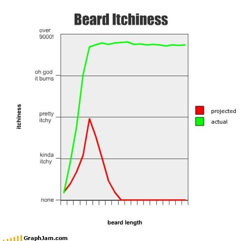 actual,beard,itch,Line Graph