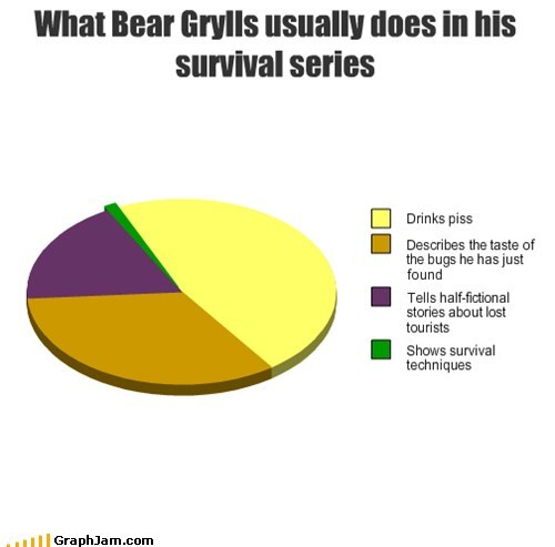 bear grylls,better drink my own piss,Pie Chart,survival
