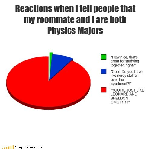 Reactions when I tell people that my roommate and I are both Physics Majors