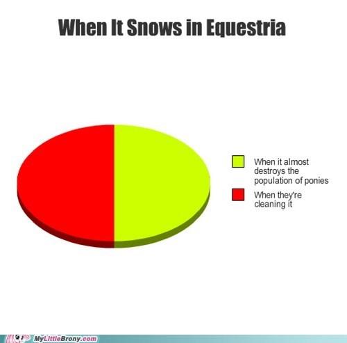 equestria graphjam graphscharts sing snow - 5585067008