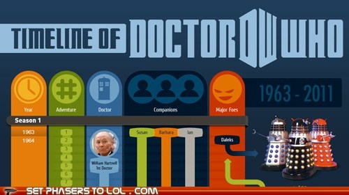 daleks doctor who infographic the doctor timeline - 5586409728