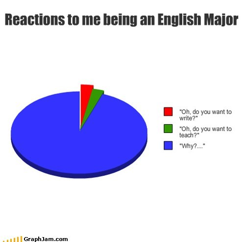 college english major Pie Chart poetry truancy story