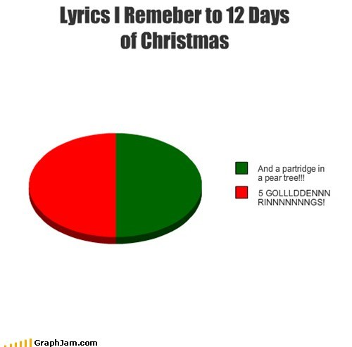 12 days of christmas christmas Pie Chart rings twelve