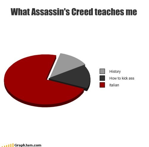 assassins creed history italian Pie Chart