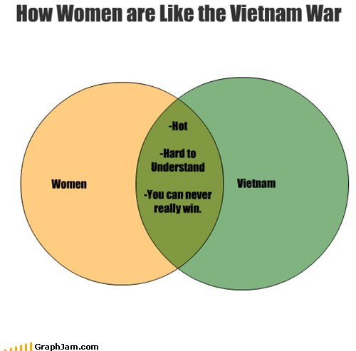 money,time,venn diagram,Vietnam,win,women