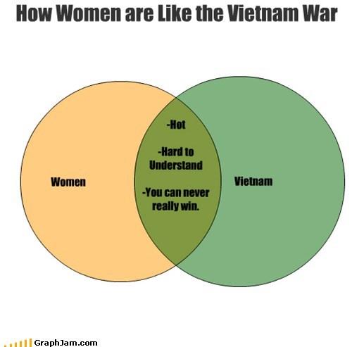 money time venn diagram Vietnam win women - 5611294464
