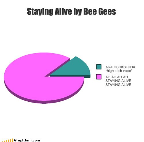 Staying Alive by Bee Gees