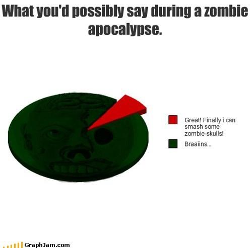 brains Pie Chart skulls ugh zombie apocalypse - 5613555968