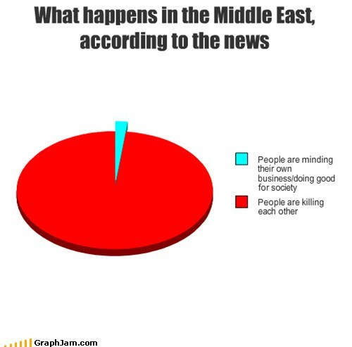 What happens in the Middle East, according to the news