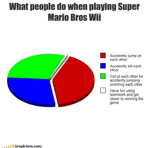 co-op Pie Chart revenge Super Mario bros video games wii - 5614526720