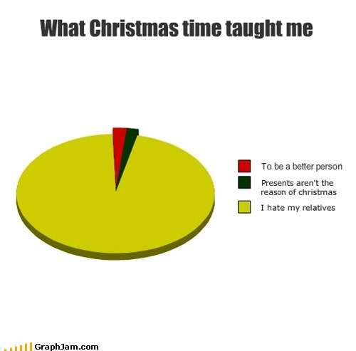christmas,holiday cheer,Pie Chart,presents,relatives