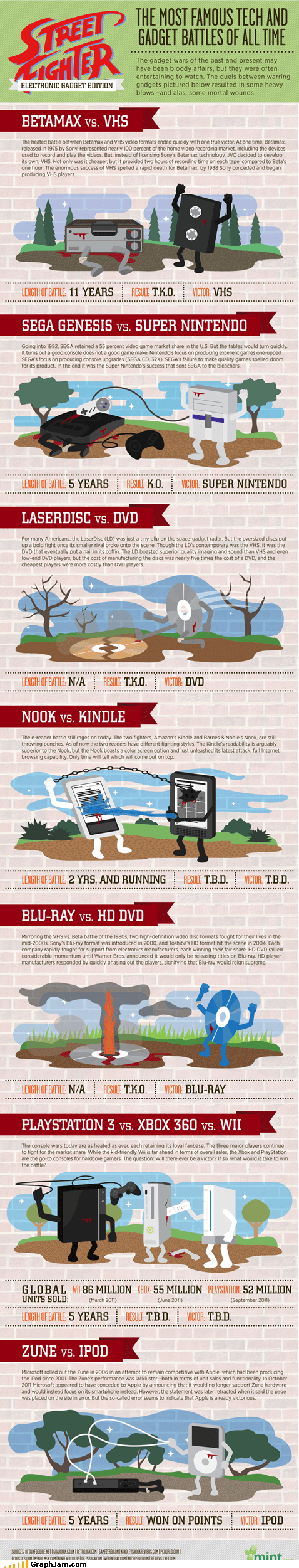 betamax blu ray infographic ipod kindle nook ps3 sega snes Street fighter wii xbox
