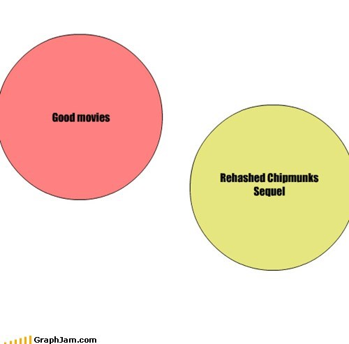 chipmunks movies venn diagram - 5620958464