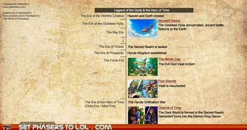 chronology,hyrule,legend of zelda,ocarina of time,Skyward Sword,timeline,video games