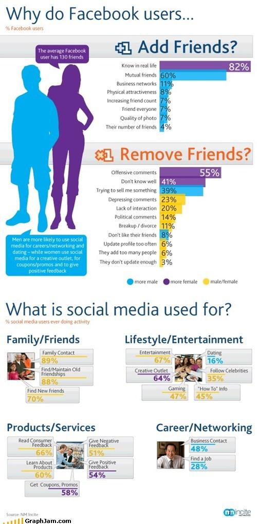 facebook friends like social media stalking - 5623249664