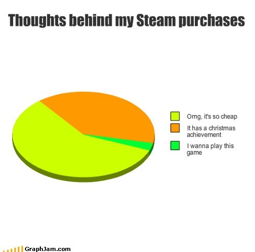 achievement buying christmas Pie Chart steam