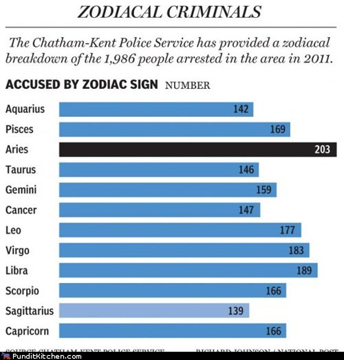 crime criminals political pictures zodiac - 5625799424