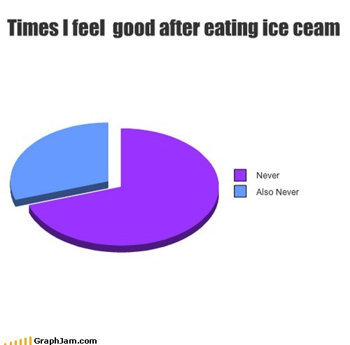 eating,feels bad,ice cream,Pie Chart