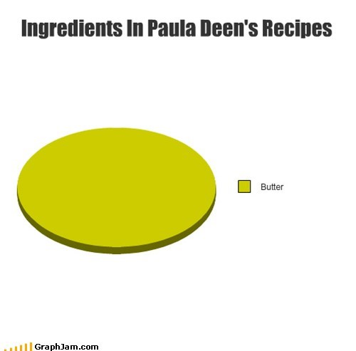 Ingredients In Paula Deen's Recipes