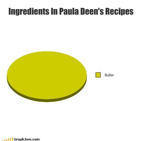 butter diabeetus paula dean Pie Chart - 5640852480