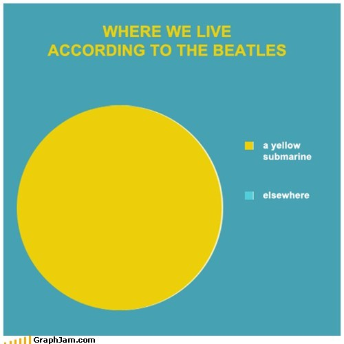 beattles Music Pie Chart yellow submarine - 5641076224