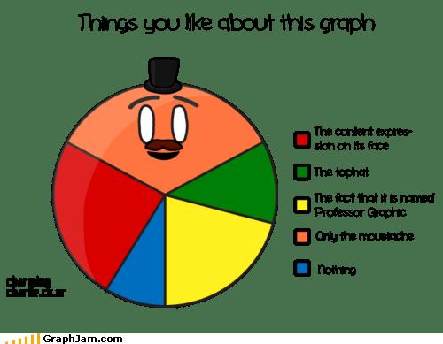 dancing,moustache,Pie Chart,tophat