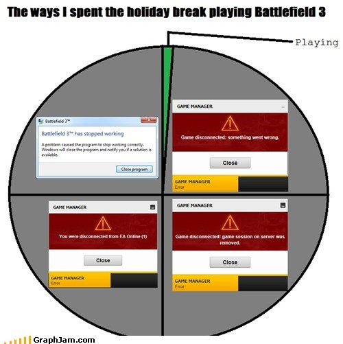 Battlefield 3 error FAIL Pie Chart video games - 5641750016