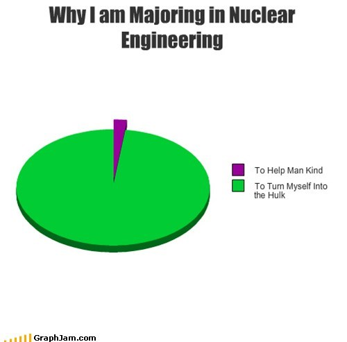 engineer hulk major nuclear Pie Chart study truancy story