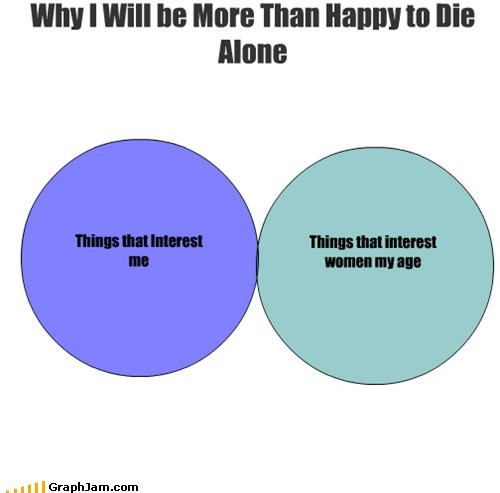 Things that Interest me Things that interest women my age Why I Will be More Than Happy to Die Alone