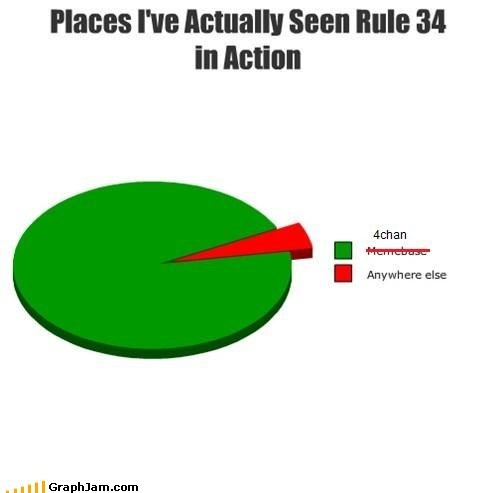 4chan childhood Pie Chart Rule 34