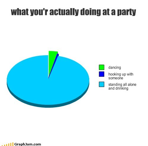 birthday,forever alone,Party,Pie Chart