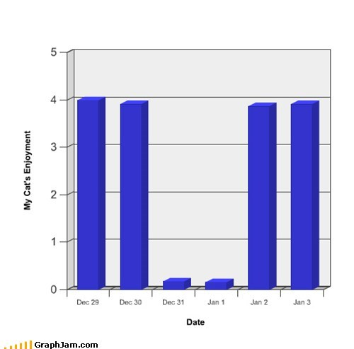 Bar Graph Cats fireworks loud noises new years - 5645388032