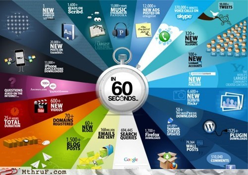 blogs,everything online,facebooks,internet in 60 seconds,tweets