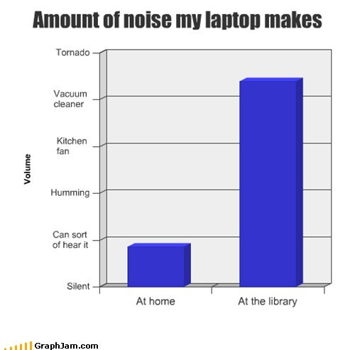 Bar Graph laptop noise